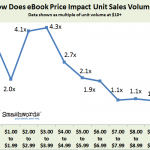 Ebook Pricing, Traditional Publishing: Some Thoughts