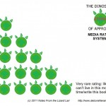 Lizard Lair Media Ratings: the Dinosaur Stomp of Approval